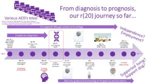 Ring20 Research and Support UK CIO_Patient journeyDW